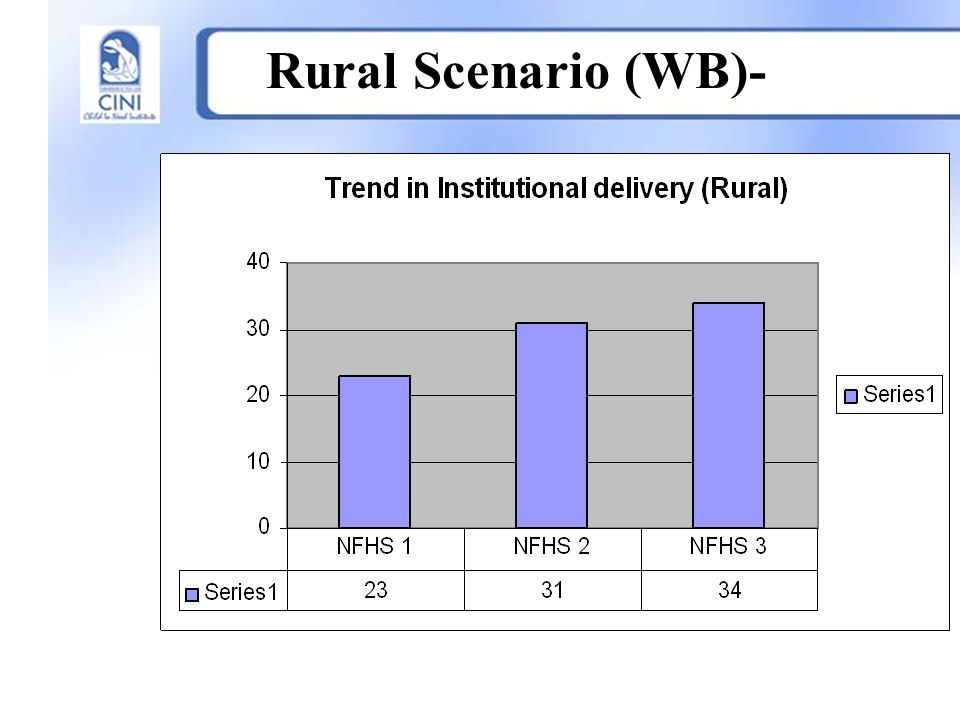 Rural Scenario (WB)-
