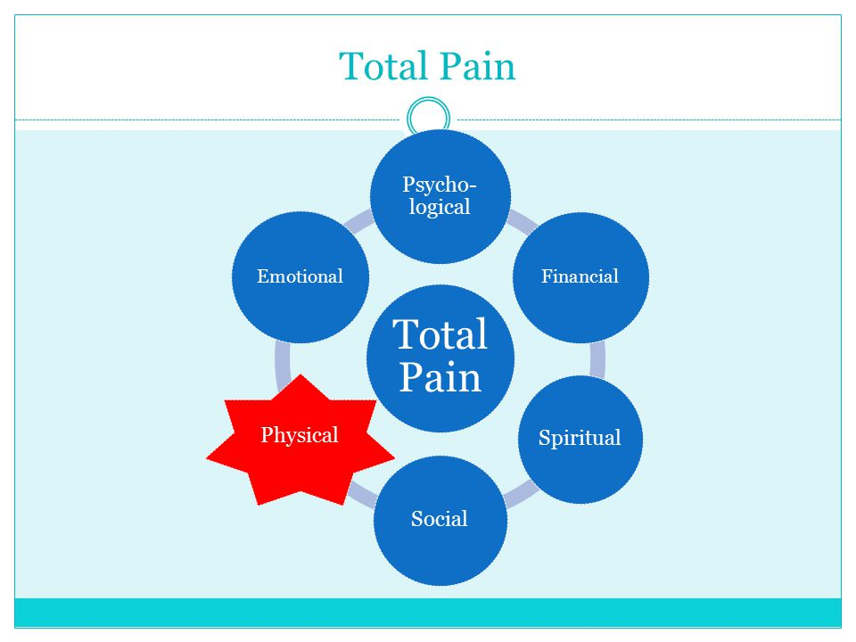 Total Pain Psycho- logical Financial Spiritual Social Physical Emotional