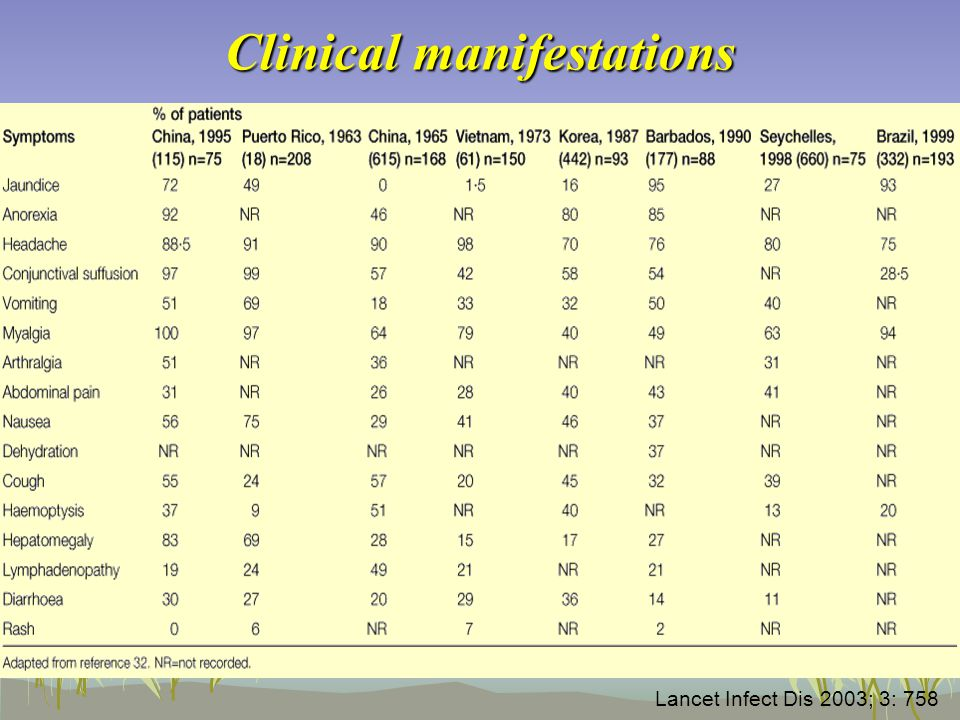 Clinical manifestations Lancet Infect Dis 2003; 3: 758