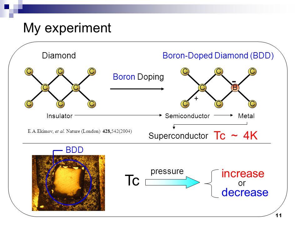 11 Diamond Boron-Doped Diamond (BDD) C CC C CC C B + - C C C C C C C C Boron Doping Insulator Superconductor SemiconductorMetal Tc ~ 4K E.A.Ekimov, et