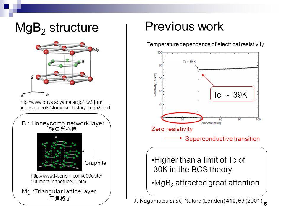 5 MgB 2 structure http://www.phys.aoyama.ac.jp/~w3-jun/ achievements/study_sc_history_mgb2.html B : Honeycomb network layer Mg :Triangular lattice lay