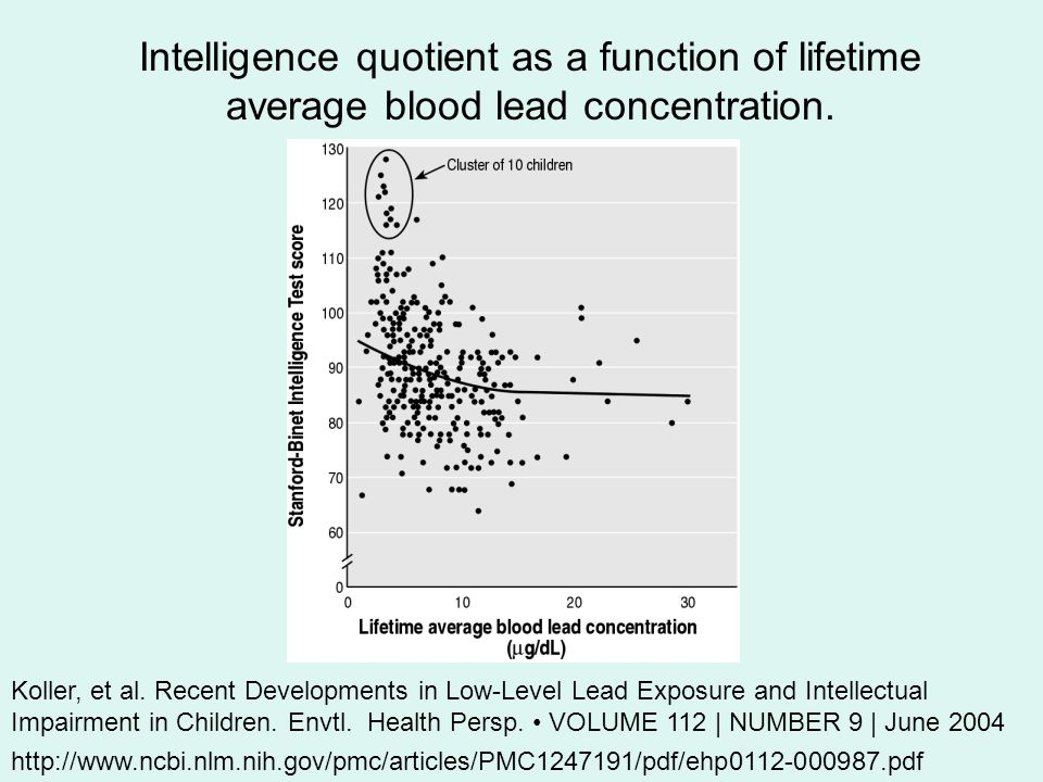 http://www.ncbi.nlm.nih.gov/pmc/articles/PMC1247191/pdf/ehp0112-000987.pdf Intelligence quotient as a function of lifetime average blood lead concentration.