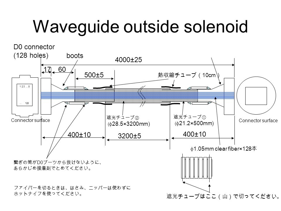 Waveguide outside solenoid ファイバーを切るときは、はさみ、ニッパーは使わずに ホットナイフを使ってください。 4000±25 D0 connector (128 holes)  1.05mm clear fiber×128 本 1 2 3 … 8...