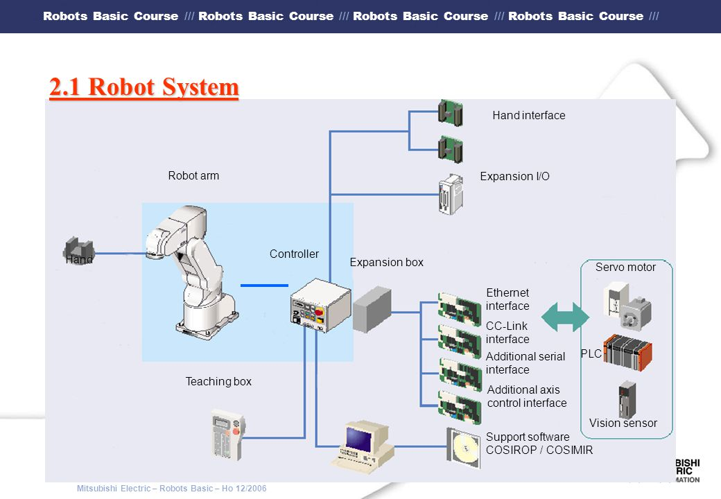 Mitsubishi Electric – Robots Basic – Ho 12/2006 Robots Basic Course /// Robots Basic Course /// Robots Basic Course /// Robots Basic Course /// 7.2 HARDWARE requirements - 133 MHz Pentium II PC - 32 MBytes RAM - 80 MBytes available disk space - 3.5 floppy disk drive or CD-ROM - Mouse - Windows 95/98/ME, Windows NT 4.0 or Windows 2000 - A free serial interface (COM1...