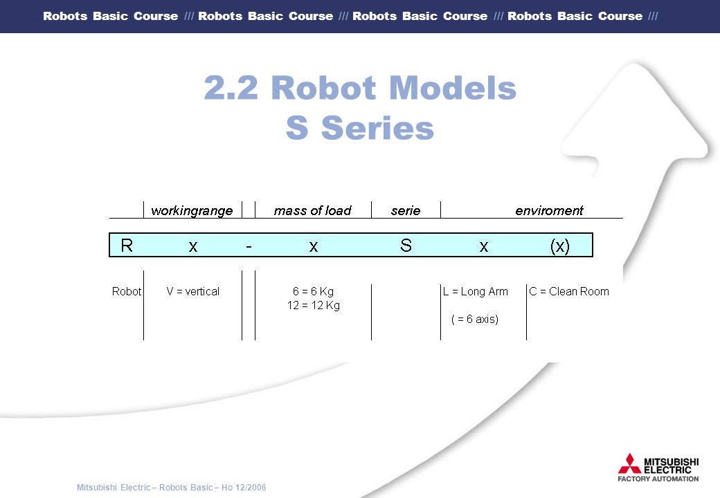 Mitsubishi Electric – Robots Basic – Ho 12/2006 Robots Basic Course /// Robots Basic Course /// Robots Basic Course /// Robots Basic Course /// 3.6.3 Proceeding of the TOOL method (5) Position the calibrating device according to the robot model.