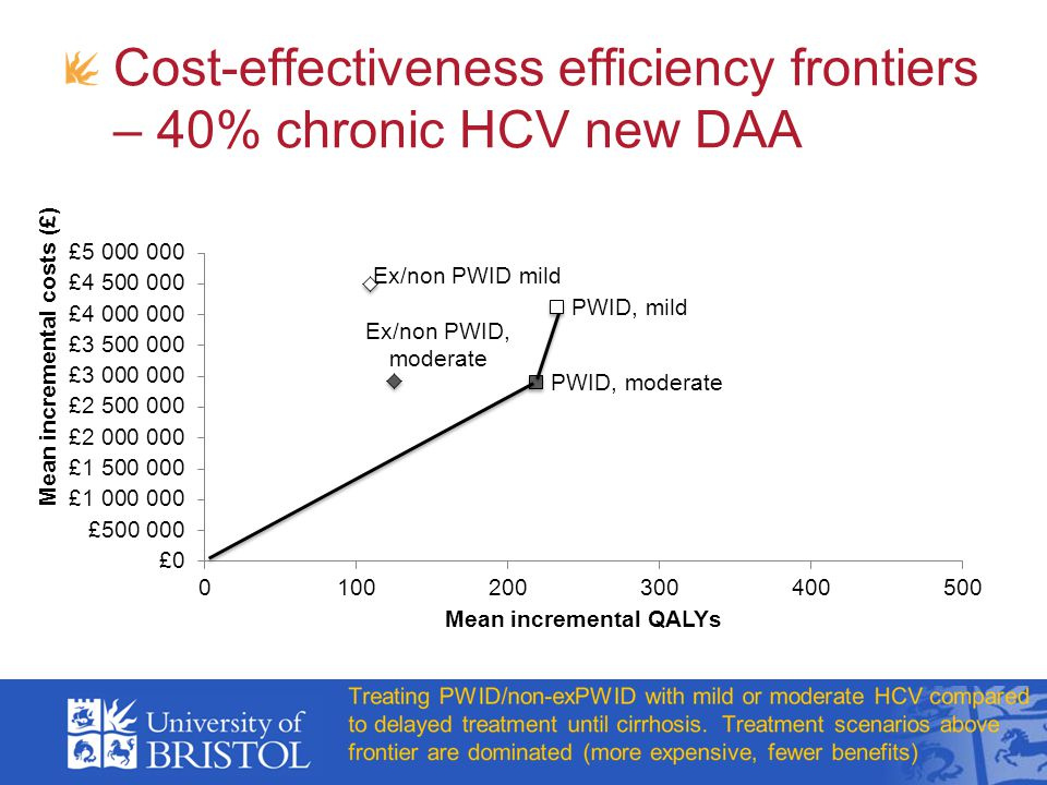 Cost-effectiveness efficiency frontiers – 40% chronic HCV new DAA