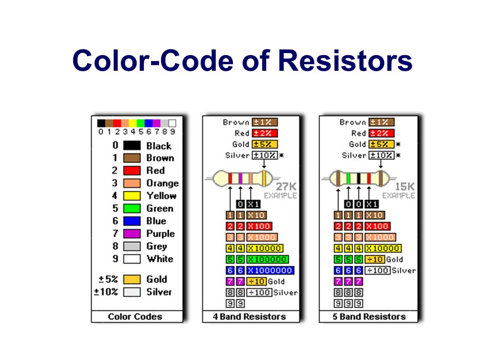 Color-Code of Resistors