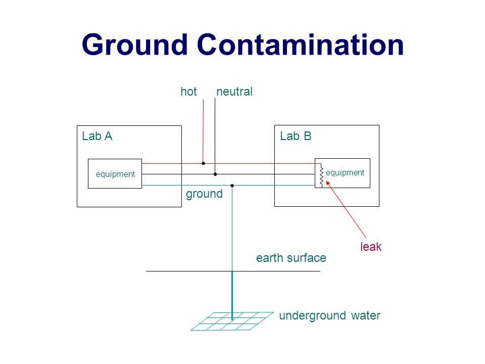 Ground Contamination earth surface underground water hot neutral ground equipment Lab A Lab B leak