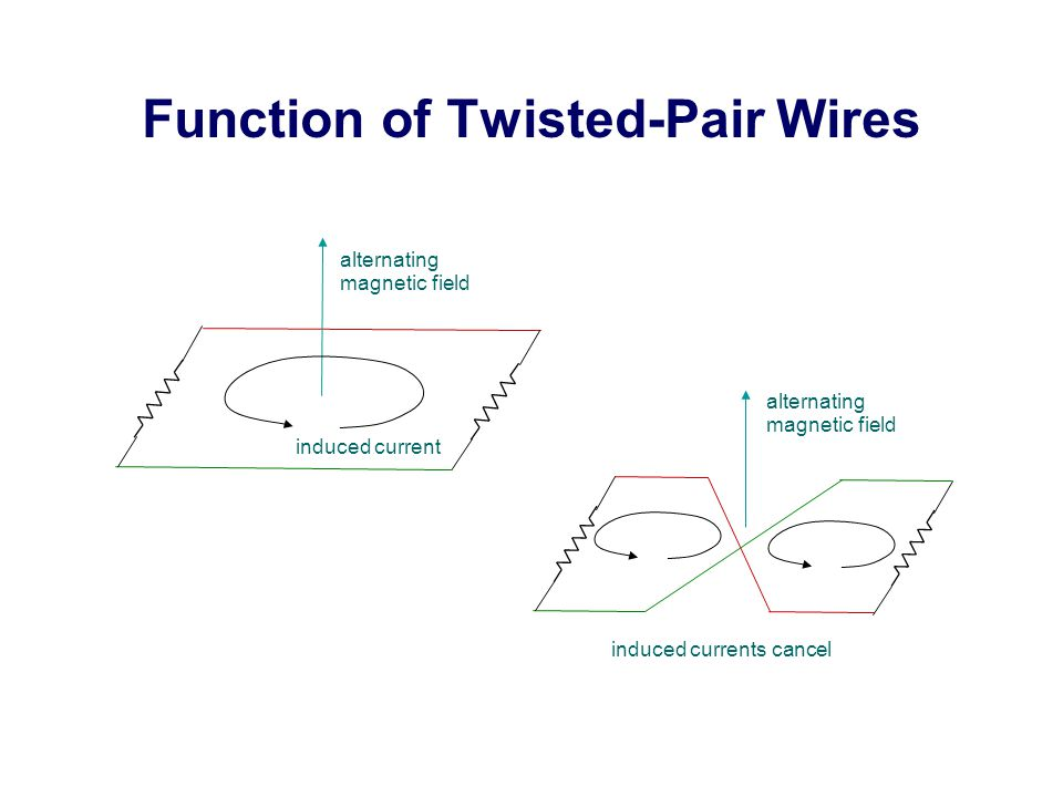 Function of Twisted-Pair Wires alternating magnetic field induced current alternating magnetic field induced currents cancel