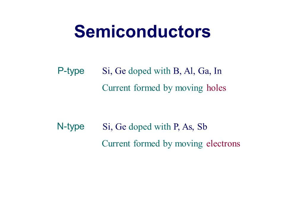Semiconductors P-type Si, Ge doped with B, Al, Ga, In N-type Si, Ge doped with P, As, Sb Current formed by moving holes Current formed by moving electrons