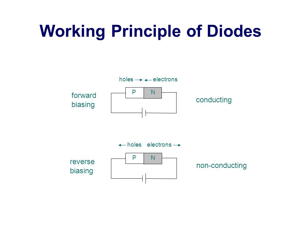 Working Principle of Diodes forward biasing P N holes electrons conducting reverse biasing P N holes electrons non-conducting