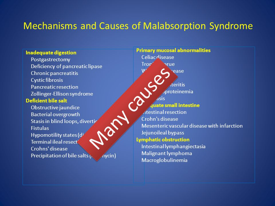 Mechanisms and Causes of Malabsorption Syndrome Inadequate digestion Postgastrectomy Deficiency of pancreatic lipase Chronic pancreatitis Cystic fibro