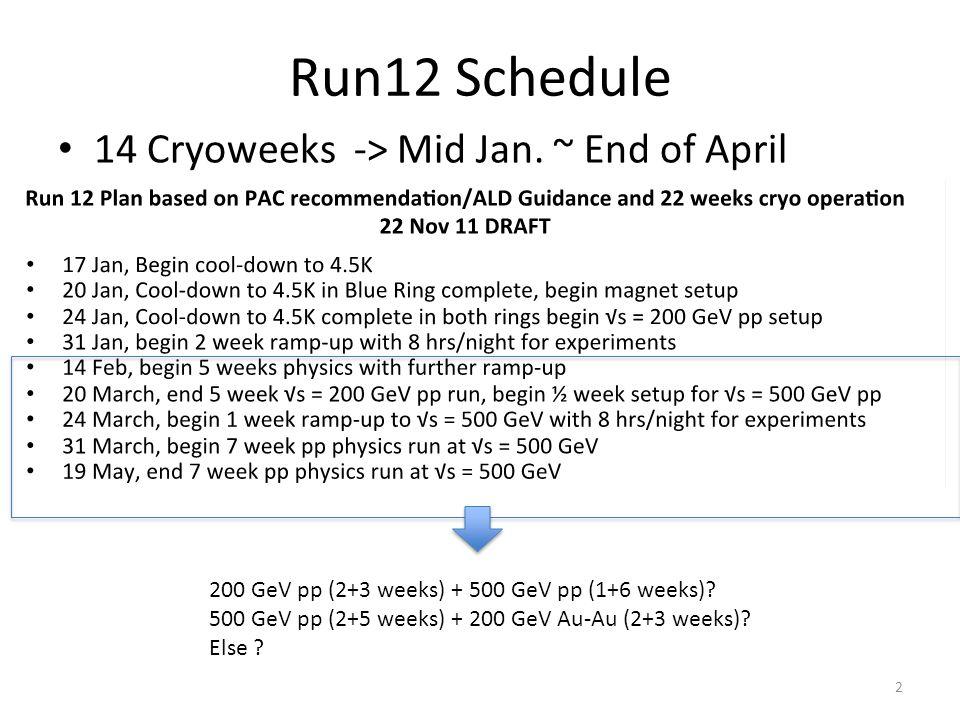 Run12 Schedule 14 Cryoweeks -> Mid Jan.