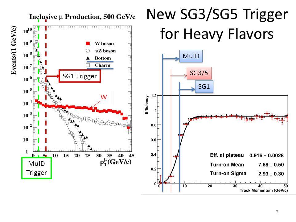 New SG3/SG5 Trigger for Heavy Flavors SG1 Trigger MuID Trigger W MuID SG3/5 SG1 7