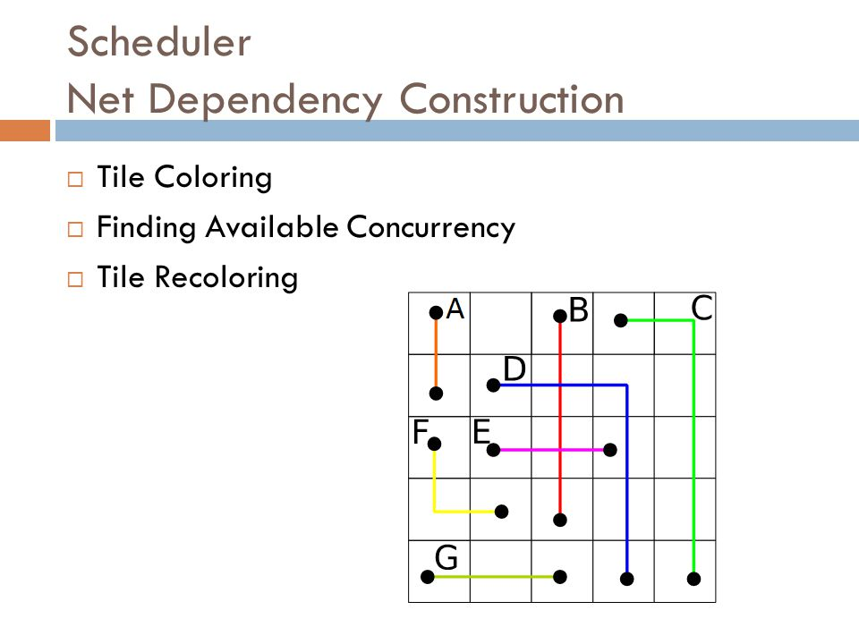 Scheduler Net Dependency Construction  Tile Coloring  Finding Available Concurrency  Tile Recoloring