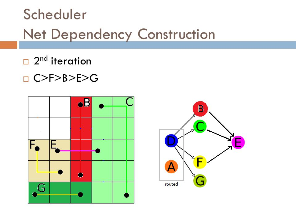 Scheduler Net Dependency Construction  2 nd iteration  C>F>B>E>G
