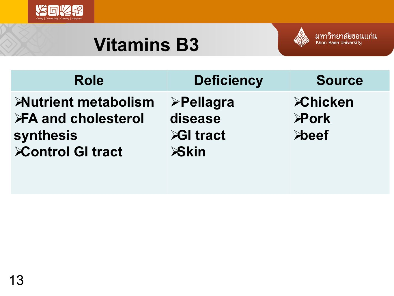 13 Vitamins B3 RoleDeficiencySource  Nutrient metabolism  FA and cholesterol synthesis  Control GI tract  Pellagra disease  GI tract  Skin  Chicken  Pork  beef