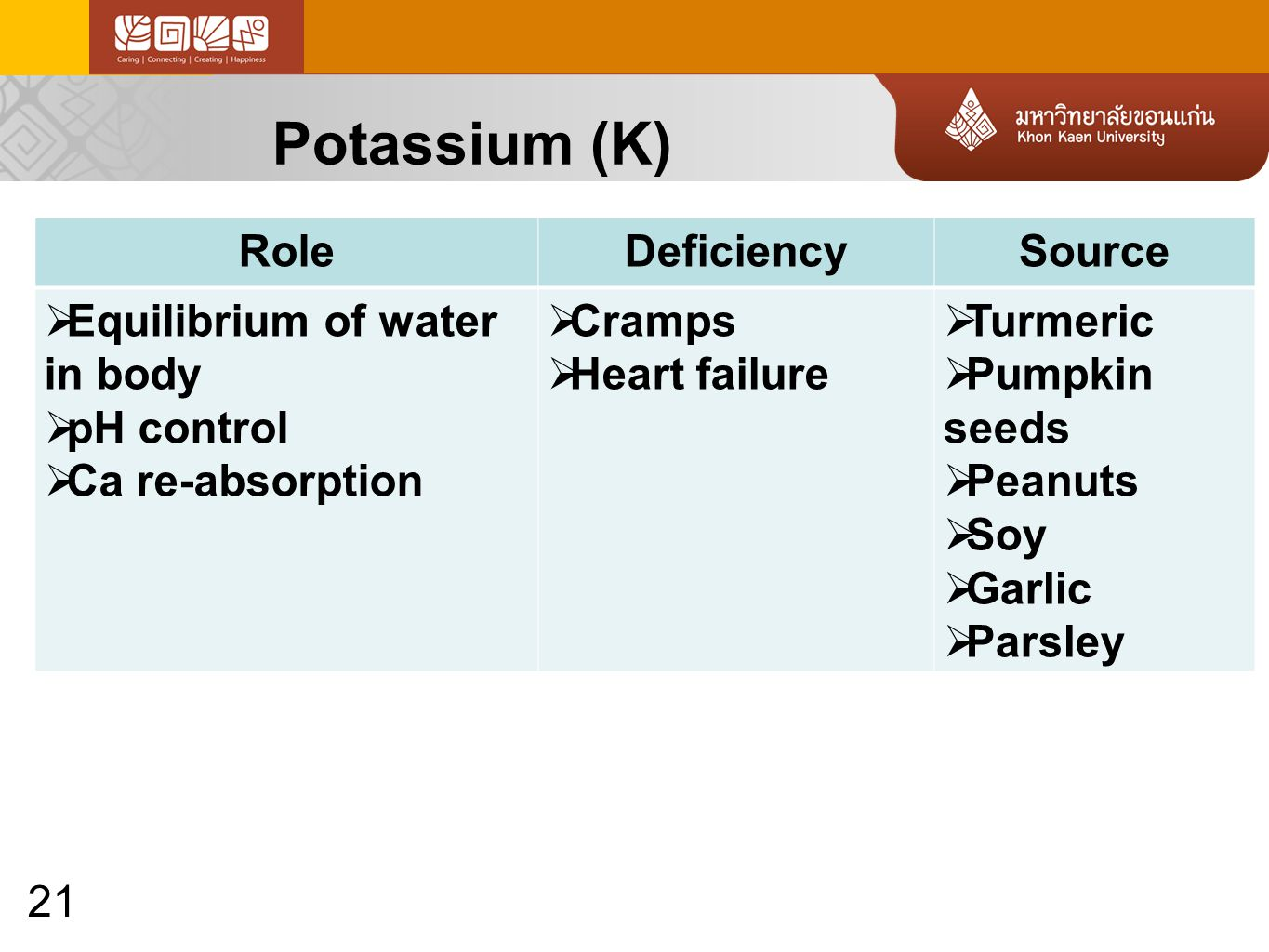 21 Potassium (K) RoleDeficiencySource  Equilibrium of water in body  pH control  Ca re-absorption  Cramps  Heart failure  Turmeric  Pumpkin seeds  Peanuts  Soy  Garlic  Parsley