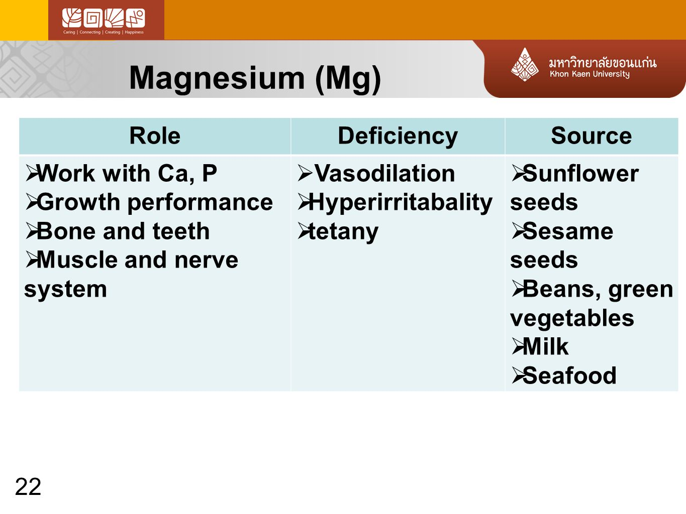 22 Magnesium (Mg) RoleDeficiencySource  Work with Ca, P  Growth performance  Bone and teeth  Muscle and nerve system  Vasodilation  Hyperirritabality  tetany  Sunflower seeds  Sesame seeds  Beans, green vegetables  Milk  Seafood