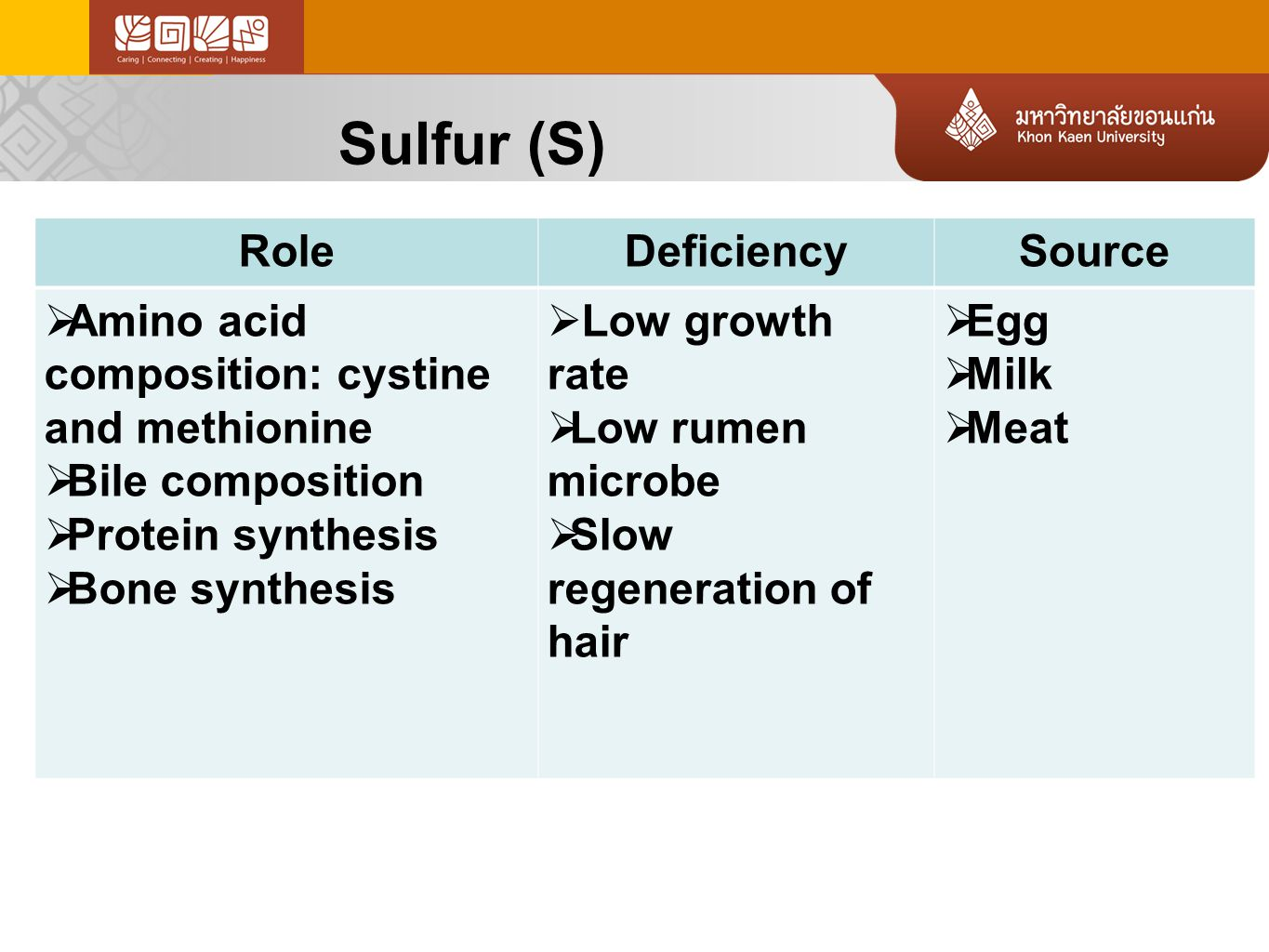 Sulfur (S) RoleDeficiencySource  Amino acid composition: cystine and methionine  Bile composition  Protein synthesis  Bone synthesis  Low growth rate  Low rumen microbe  Slow regeneration of hair  Egg  Milk  Meat