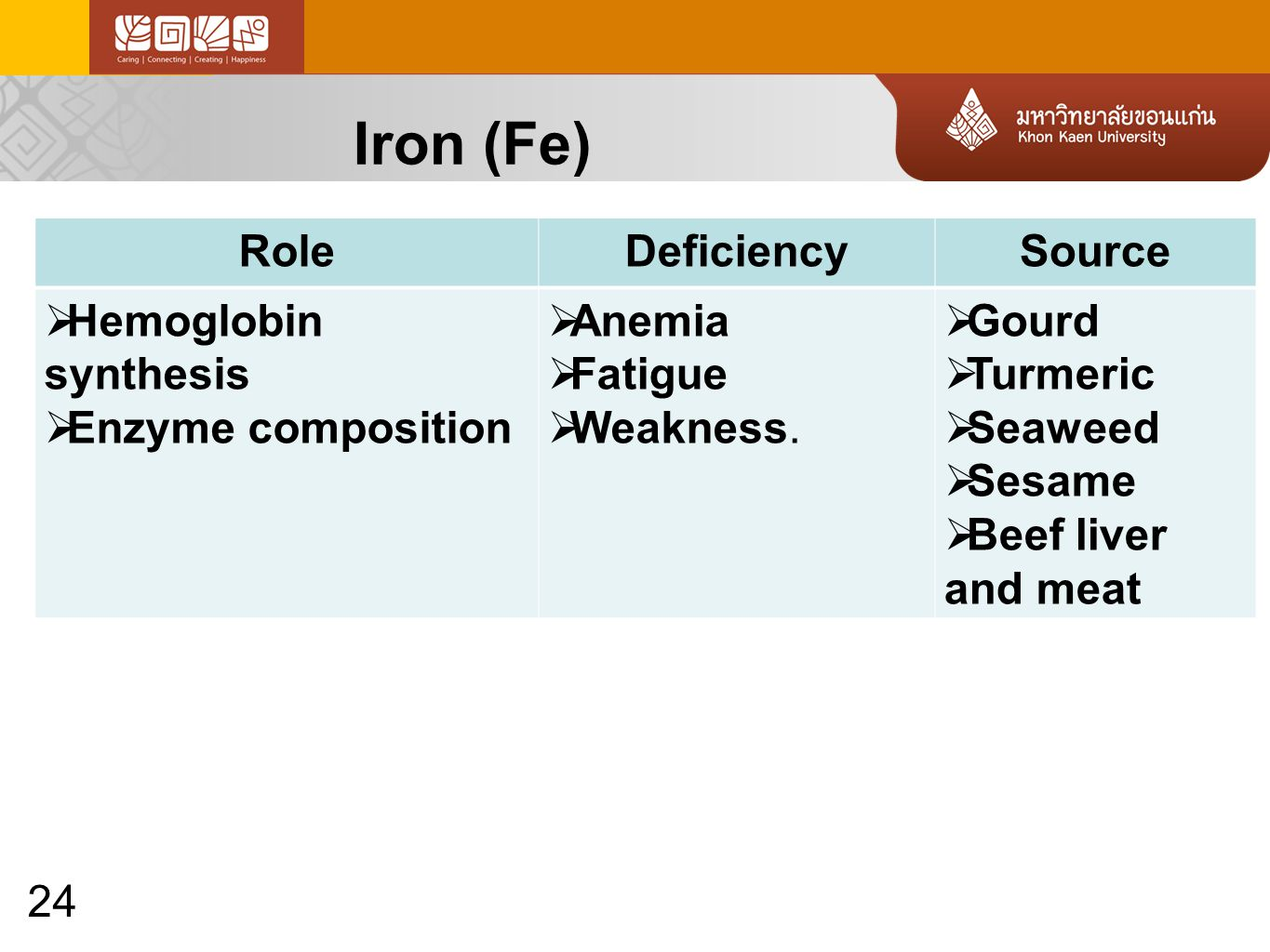24 Iron (Fe) RoleDeficiencySource  Hemoglobin synthesis  Enzyme composition  Anemia  Fatigue  Weakness.