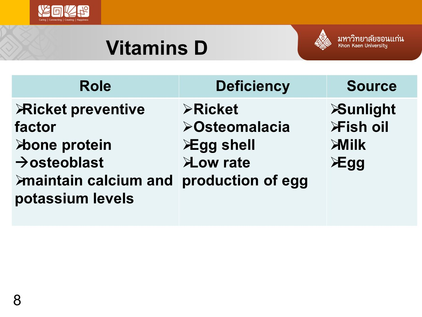 8 RoleDeficiencySource  Ricket preventive factor  bone protein  osteoblast  maintain calcium and potassium levels  Ricket  Osteomalacia  Egg shell  Low rate production of egg  Sunlight  Fish oil  Milk  Egg
