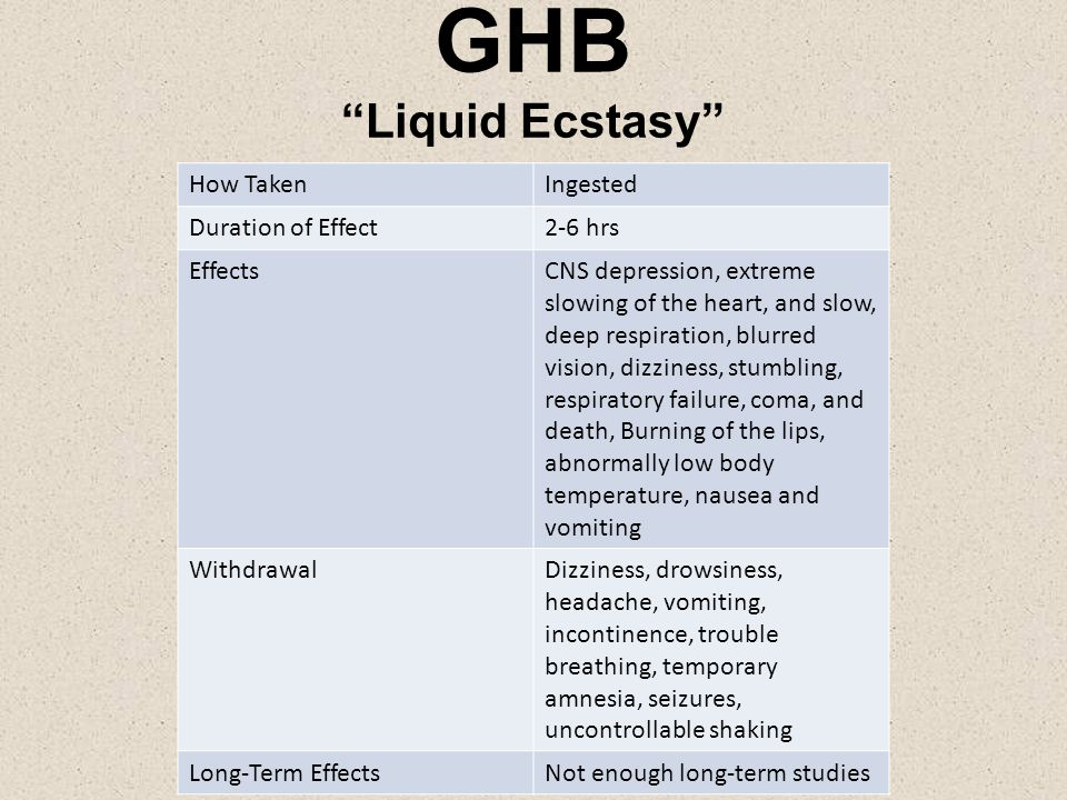 GHB Liquid Ecstasy How TakenIngested Duration of Effect2-6 hrs EffectsCNS depression, extreme slowing of the heart, and slow, deep respiration, blurred vision, dizziness, stumbling, respiratory failure, coma, and death, Burning of the lips, abnormally low body temperature, nausea and vomiting WithdrawalDizziness, drowsiness, headache, vomiting, incontinence, trouble breathing, temporary amnesia, seizures, uncontrollable shaking Long-Term EffectsNot enough long-term studies
