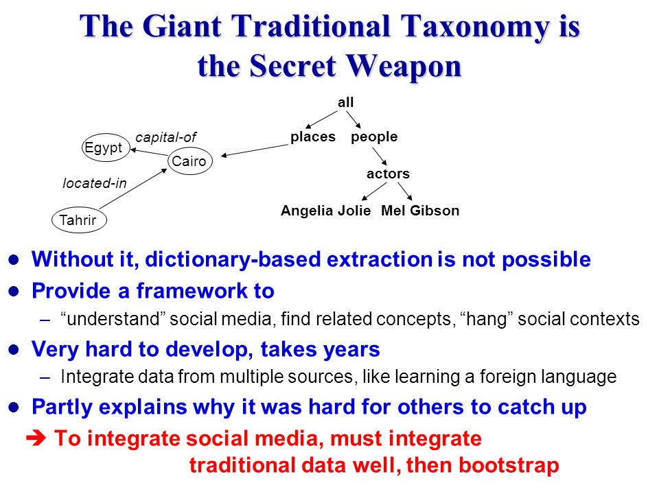 The Giant Traditional Taxonomy is the Secret Weapon Without it, dictionary-based extraction is not possible Provide a framework to – understand social media, find related concepts, hang social contexts Very hard to develop, takes years –Integrate data from multiple sources, like learning a foreign language Partly explains why it was hard for others to catch up  To integrate social media, must integrate traditional data well, then bootstrap all people actors Angelia JolieMel Gibson places Tahrir Cairo Egypt located-in capital-of