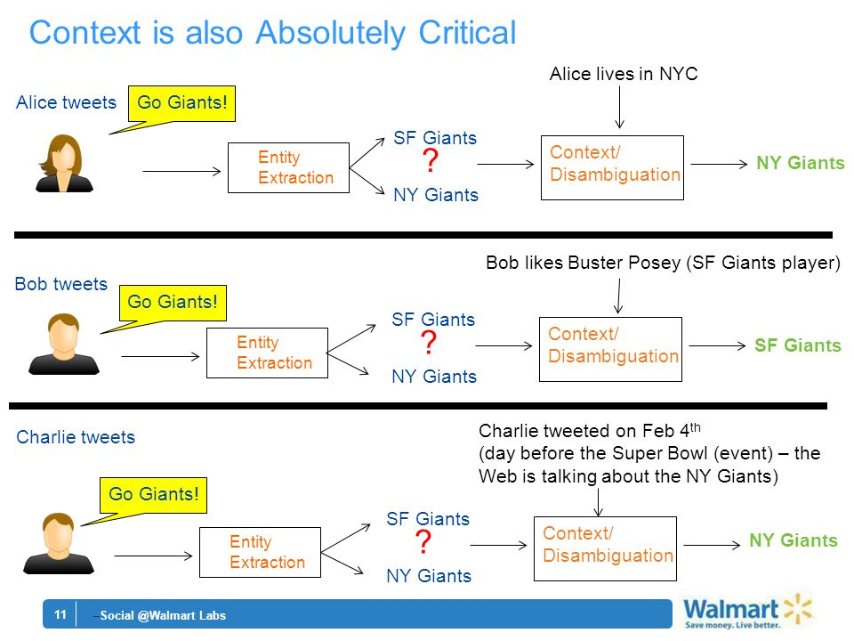 11 Context is also Absolutely Critical –Social @Walmart Labs Alice tweetsGo Giants.