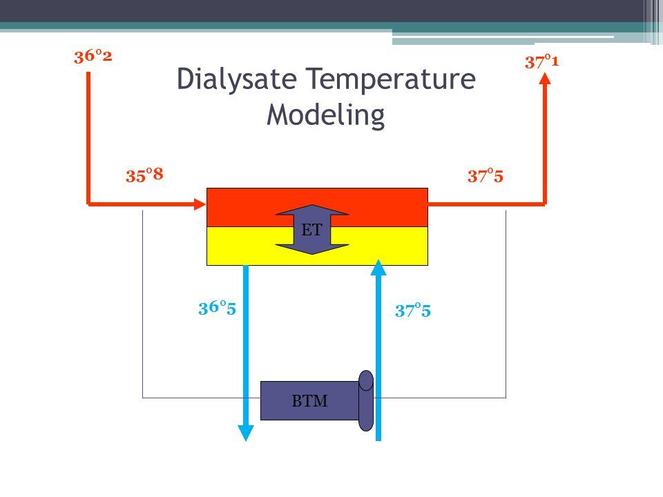 37°5 36°5 35°8 36°2 37°5 37°1 BTM ET Dialysate Temperature Modeling