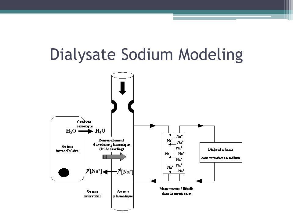 Dialysate Sodium Modeling