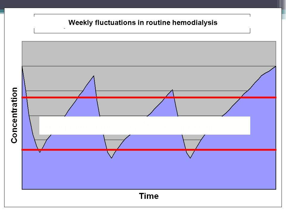NO NORMAL RANGE OF ECV, K, Bicarb, P, Ca, pH Weekly fluctuations in routine hemodialysis
