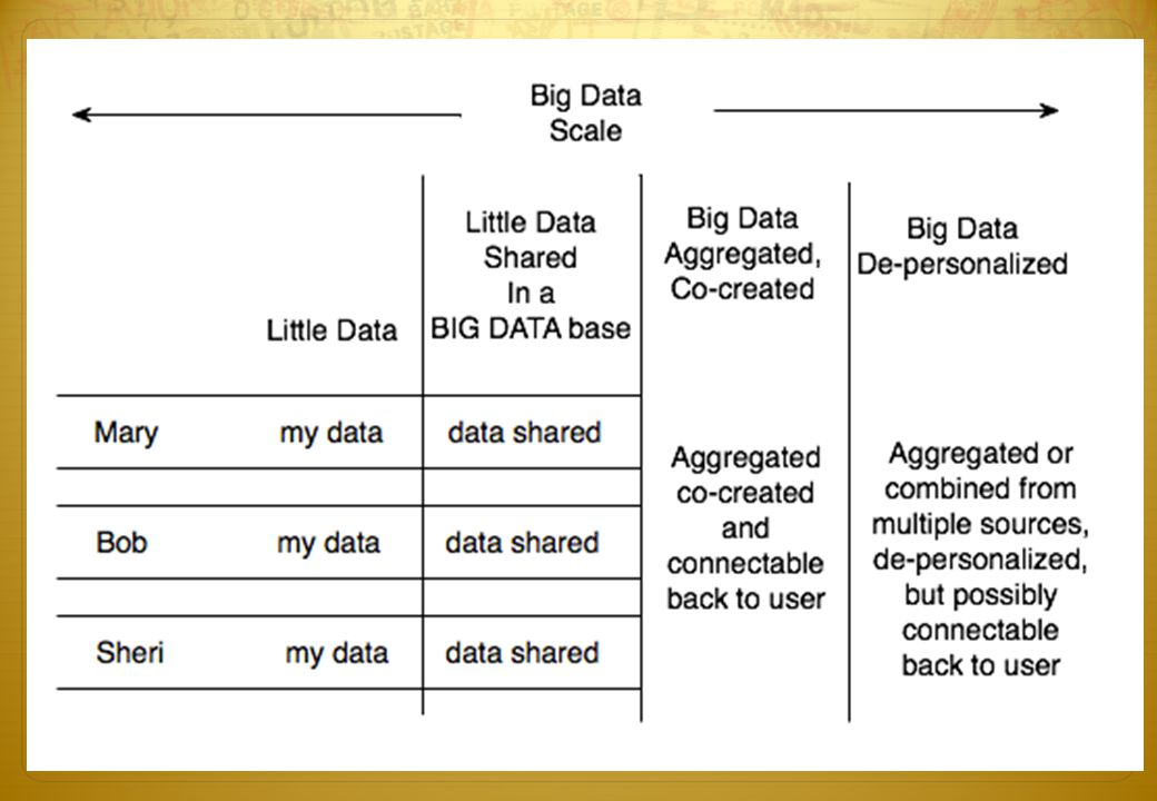 Challenges for Big Data and Consent