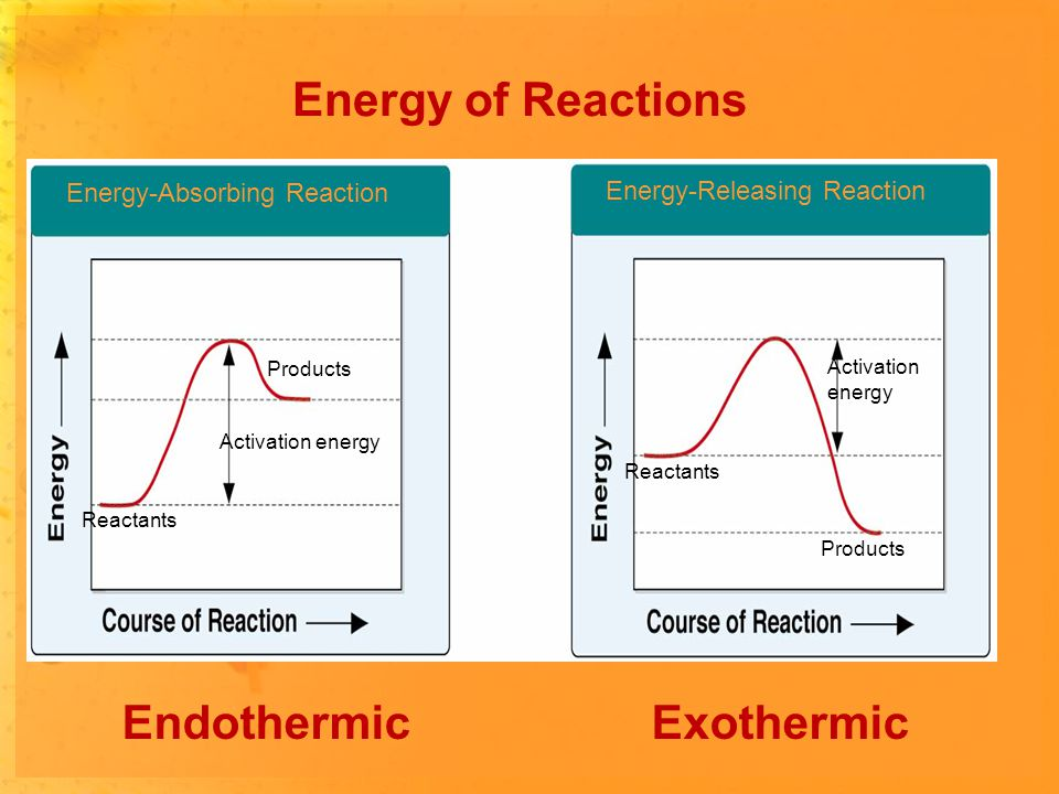 Energy of Reactions Energy-Absorbing Reaction Energy-Releasing Reaction Products Activation energy Activation energy Reactants EndothermicExothermic