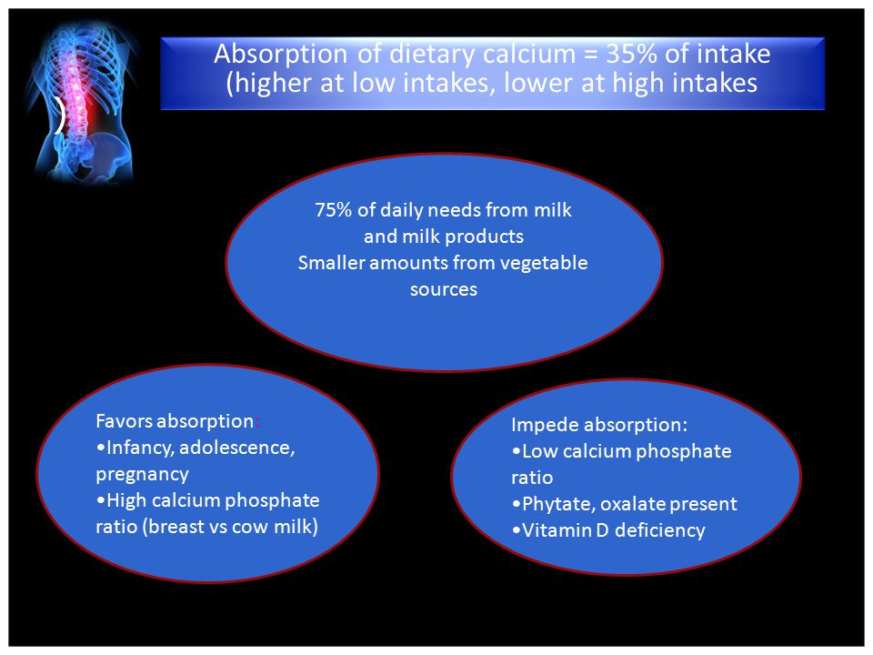 ) 75% of daily needs from milk and milk products Smaller amounts from vegetable sources Impede absorption: Low calcium phosphate ratio Phytate, oxalate present Vitamin D deficiency Favors absorption: Infancy, adolescence, pregnancy High calcium phosphate ratio (breast vs cow milk) Absorption of dietary calcium = 35% of intake (higher at low intakes, lower at high intakes