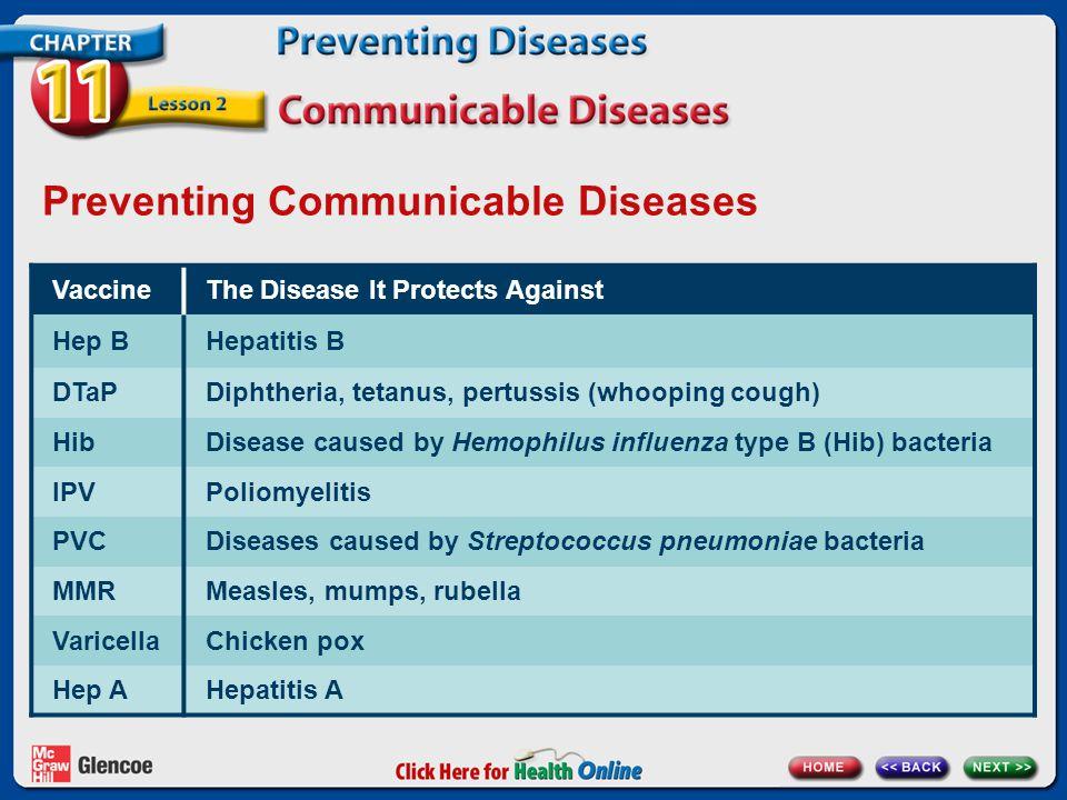 Preventing Communicable Diseases VaccineThe Disease It Protects Against Hep BHepatitis B DTaPDiphtheria, tetanus, pertussis (whooping cough) HibDisease caused by Hemophilus influenza type B (Hib) bacteria IPVPoliomyelitis PVCDiseases caused by Streptococcus pneumoniae bacteria MMRMeasles, mumps, rubella VaricellaChicken pox Hep AHepatitis A