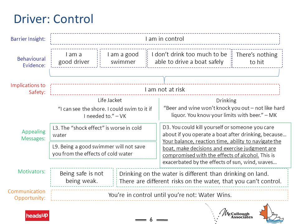 Driver: Control 6 Barrier Insight: Behavioural Evidence: Implications to Safety: Appealing Messages: Motivators: Communication Opportunity: I am in co