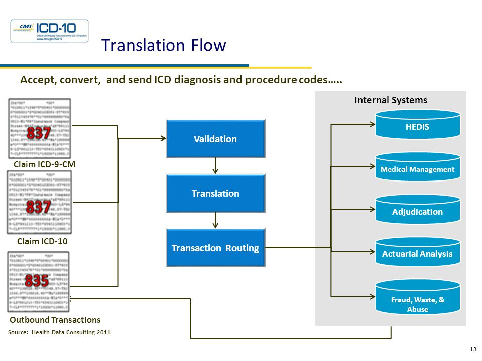Translation Flow 13 Accept, convert, and send ICD diagnosis and procedure codes….. Claim ICD-9-CM Source: Health Data Consulting 2011Resources Interna
