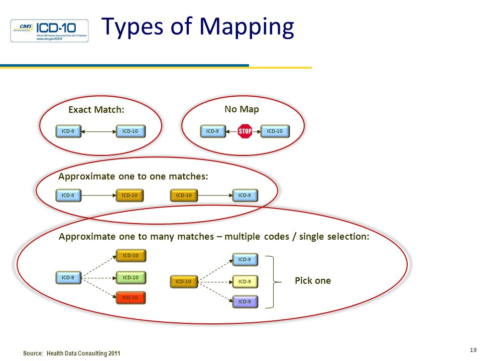 Types of Mapping 19 ICD-9ICD-10 Exact Match: Approximate one to one matches: ICD-9ICD-10 ICD-9 Approximate one to many matches – multiple codes / sing