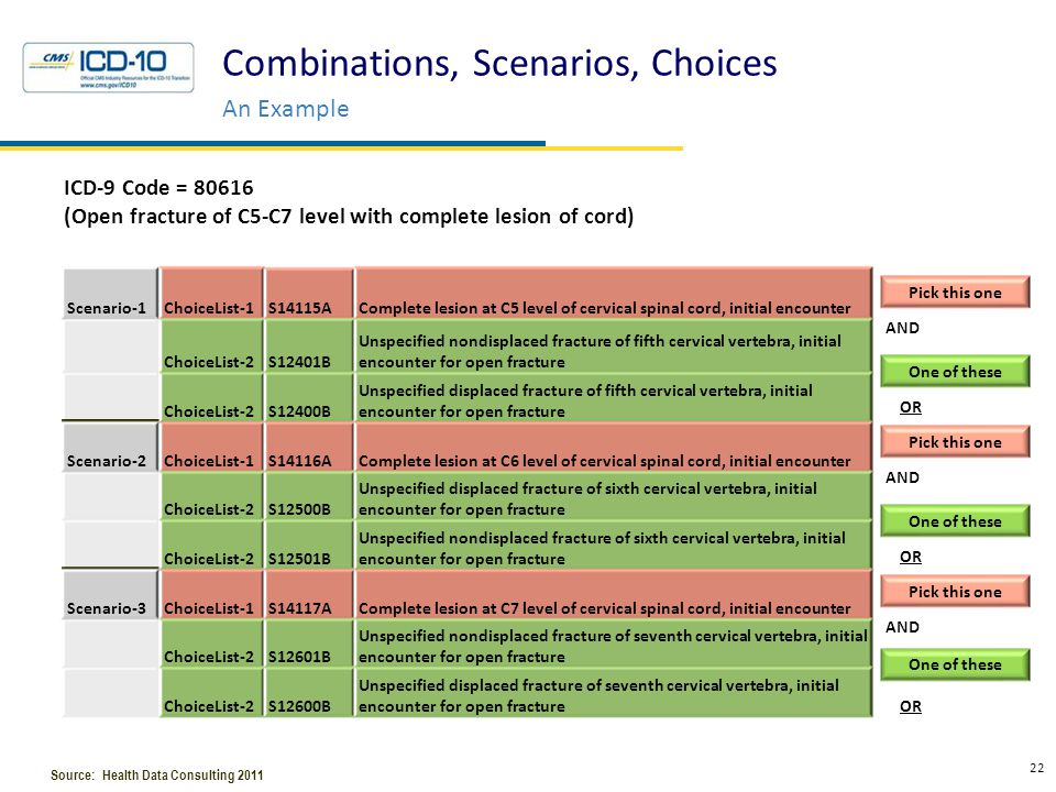Combinations, Scenarios, Choices An Example 22 Pick this one AND Scenario-1ChoiceList-1S14115AComplete lesion at C5 level of cervical spinal cord, ini