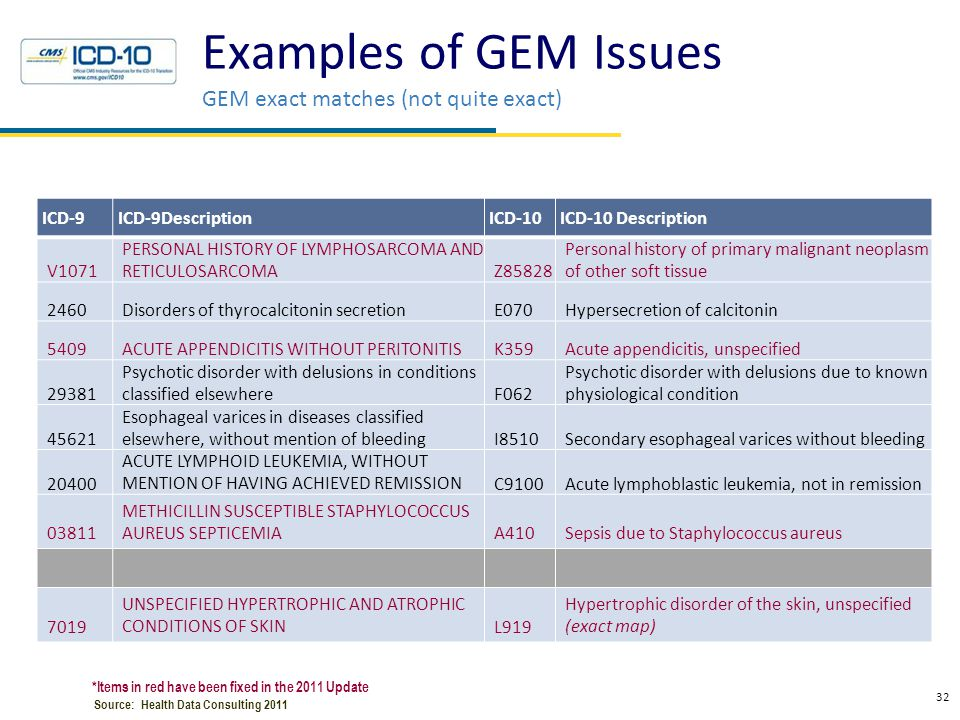 Examples of GEM Issues GEM exact matches (not quite exact) 32 Health Data Consulting © 2010 ICD-9ICD-9DescriptionICD-10ICD-10 Description V1071 PERSON