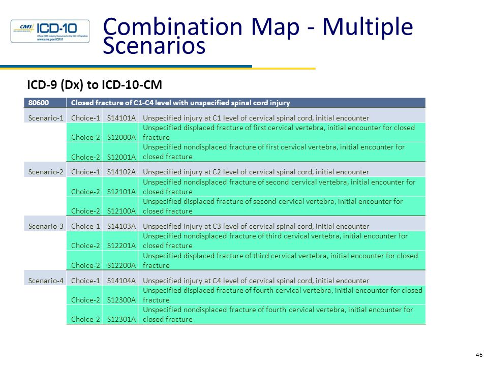 Combination Map - Multiple Scenarios ICD-9 (Dx) to ICD-10-CM 46 80600Closed fracture of C1-C4 level with unspecified spinal cord injury Scenario-1Choi