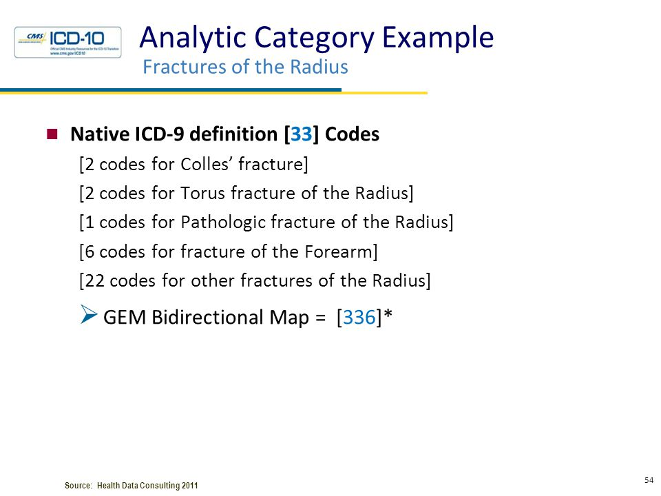 Analytic Category Example Fractures of the Radius Native ICD-9 definition [33] Codes [2 codes for Colles' fracture] [2 codes for Torus fracture of the
