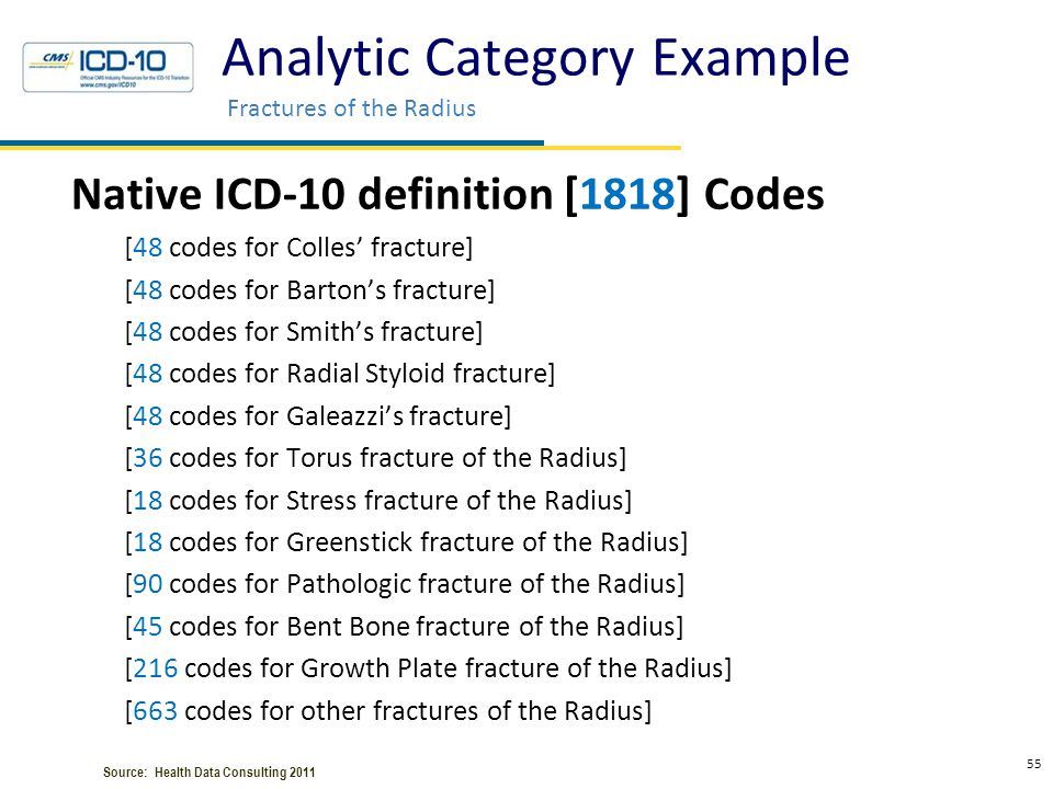 Analytic Category Example Fractures of the Radius Native ICD-10 definition [1818] Codes [48 codes for Colles' fracture] [48 codes for Barton's fractur