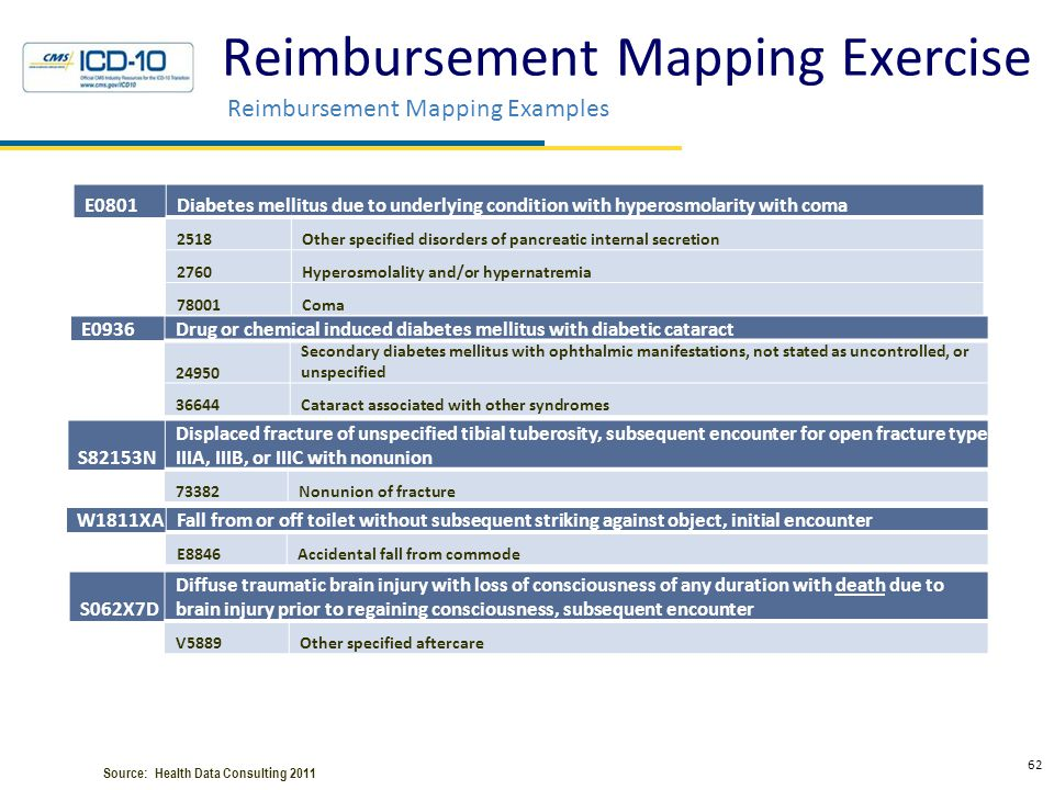 Reimbursement Mapping Exercise Reimbursement Mapping Examples 62 Health Data Consulting © 2010 E0801Diabetes mellitus due to underlying condition with