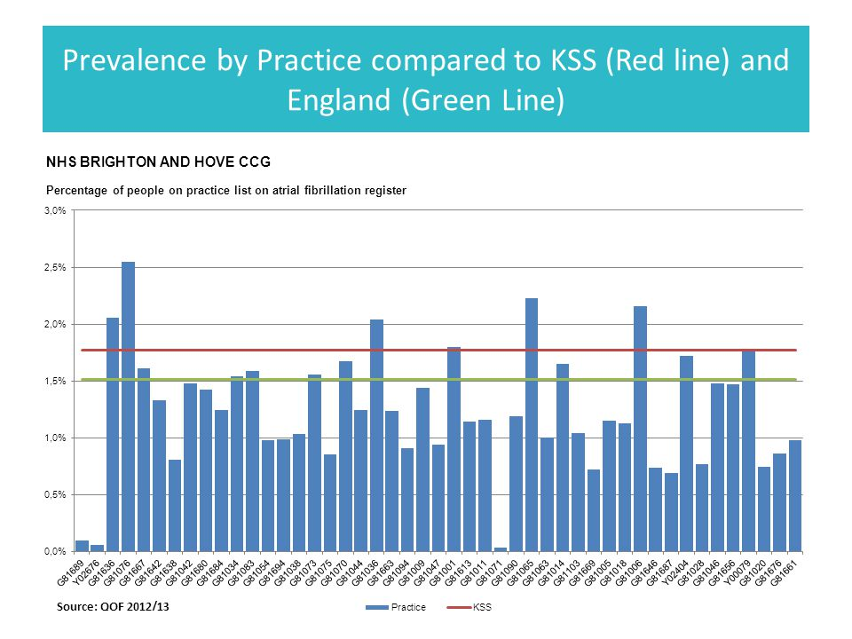 Prevalence by Practice compared to KSS (Red line) and England (Green Line)