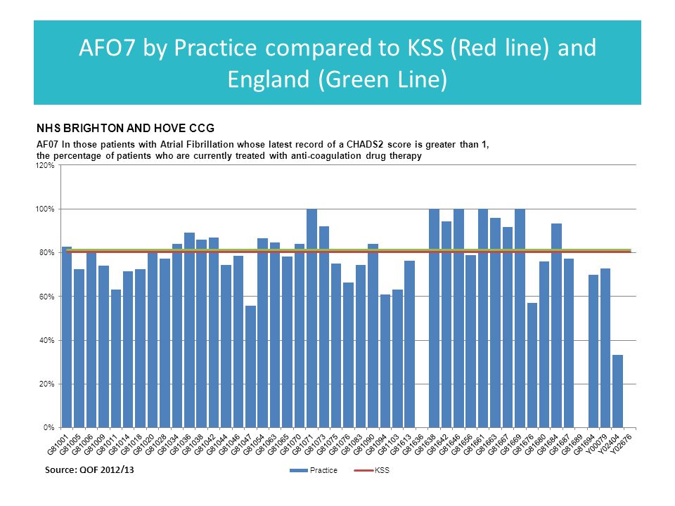 AFO7 by Practice compared to KSS (Red line) and England (Green Line)