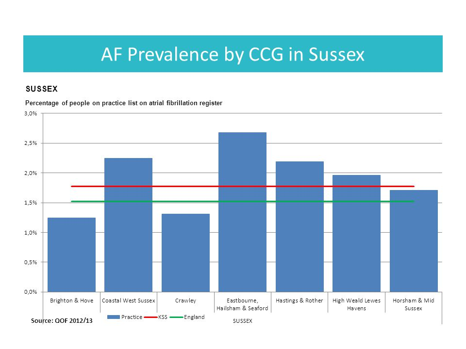 AF Prevalence by CCG in Sussex