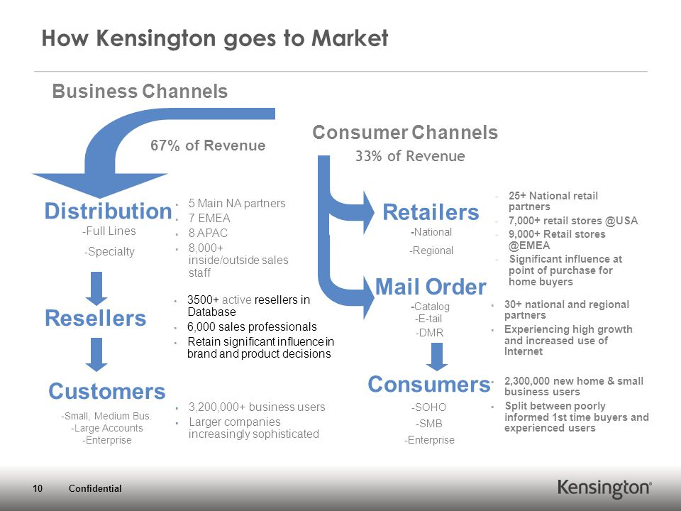 10 Confidential How Kensington goes to Market Distribution -Full Lines - Specialty  5 Main NA partners  7 EMEA  8 APAC  8,000+ inside/outside sales staff Customers -Small, Medium Bus.