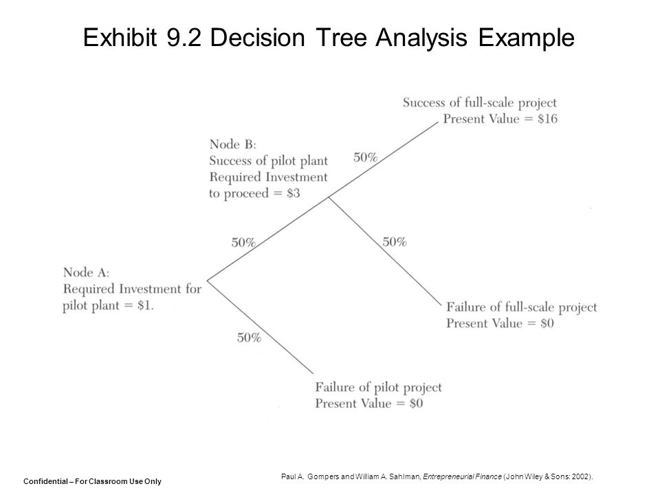 Confidential – For Classroom Use Only Exhibit 9.2 Decision Tree Analysis Example Paul A. Gompers and William A. Sahlman, Entrepreneurial Finance (John